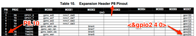 Why is P8.10 referred to as ?